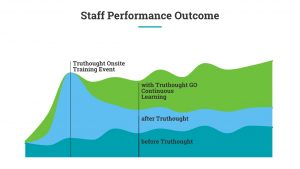 Hybrid Training Outcomes